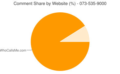 Comment Share 073-535-9000